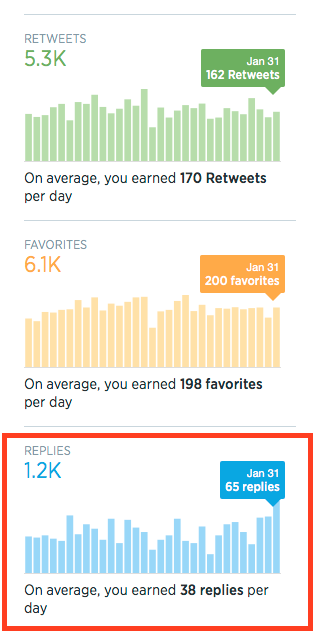 Twitter Stats For January