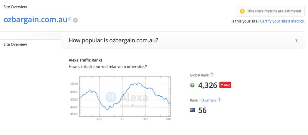 Ozbargain Alexa Rank