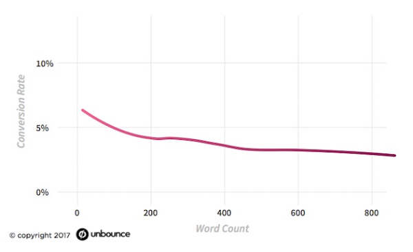 unbounce word count conversion crackitt